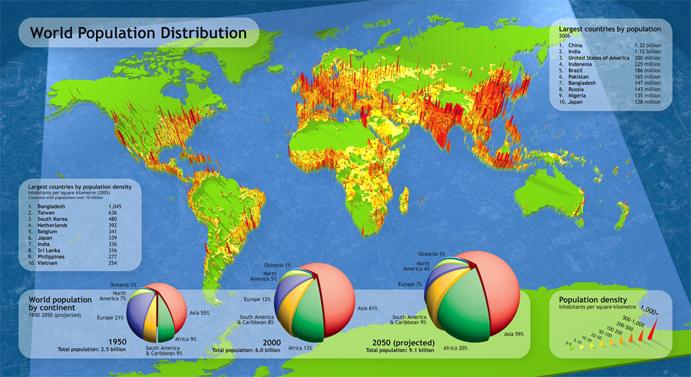 World Population Distribution - An infographic focusing on the world's population and its distribution